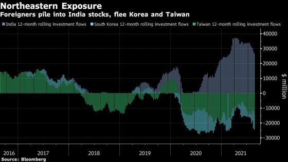 Foreigners Pile Into Indian Stocks, Flee Korea and Taiwan: Chart