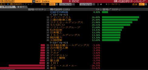日経平均株価の2016年12月の銘柄別パフォーマンス