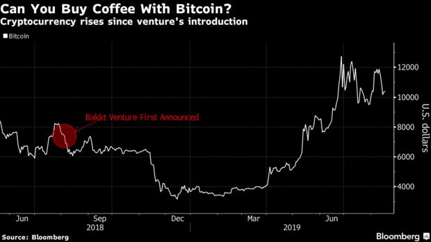 Cryptocurrency rises since venture's introduction