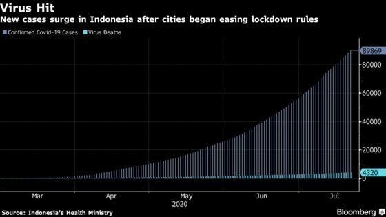 Indonesia to Start Vaccine Trial From Next Month as Virus Spikes