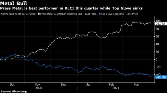 ESG Turns This Metals Stock Into Winner, Batters Top Glove