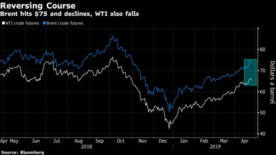Brent Retreats After Hitting $75 for First Time Since October