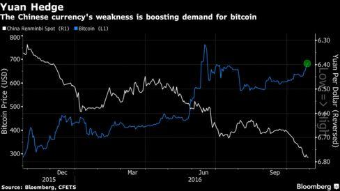 bitcoin news roundup - Yuan Bitcoin Inverse relationship