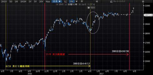 日経平均株価の動き