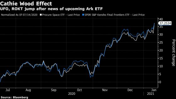 Cathie Wood's Vision for Space ETF Sends Industry Soaring