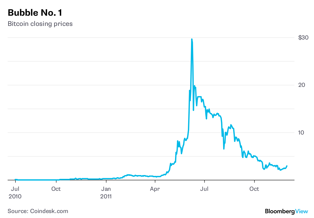 Why did Bitcoin Jump $1K on April 12?