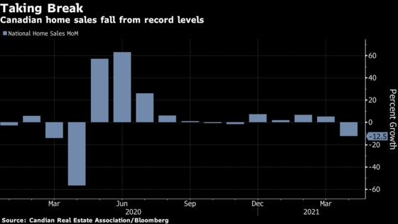 Canada's Home Sales Fall From Record as Covid Lockdowns Bite