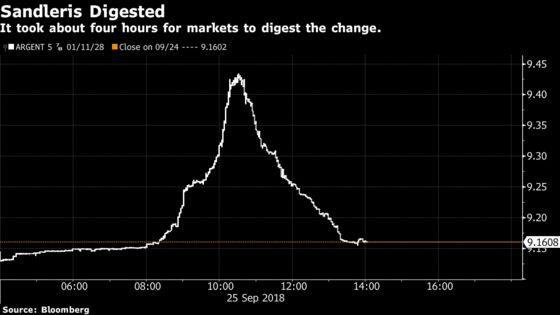 Argentine Bonds Back Where They Began After Wild Day for Traders