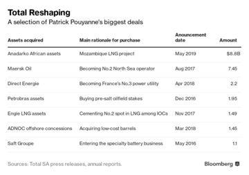 Big Oil's Dealmaking CEO Spends Billions to Ride Out Turmoil