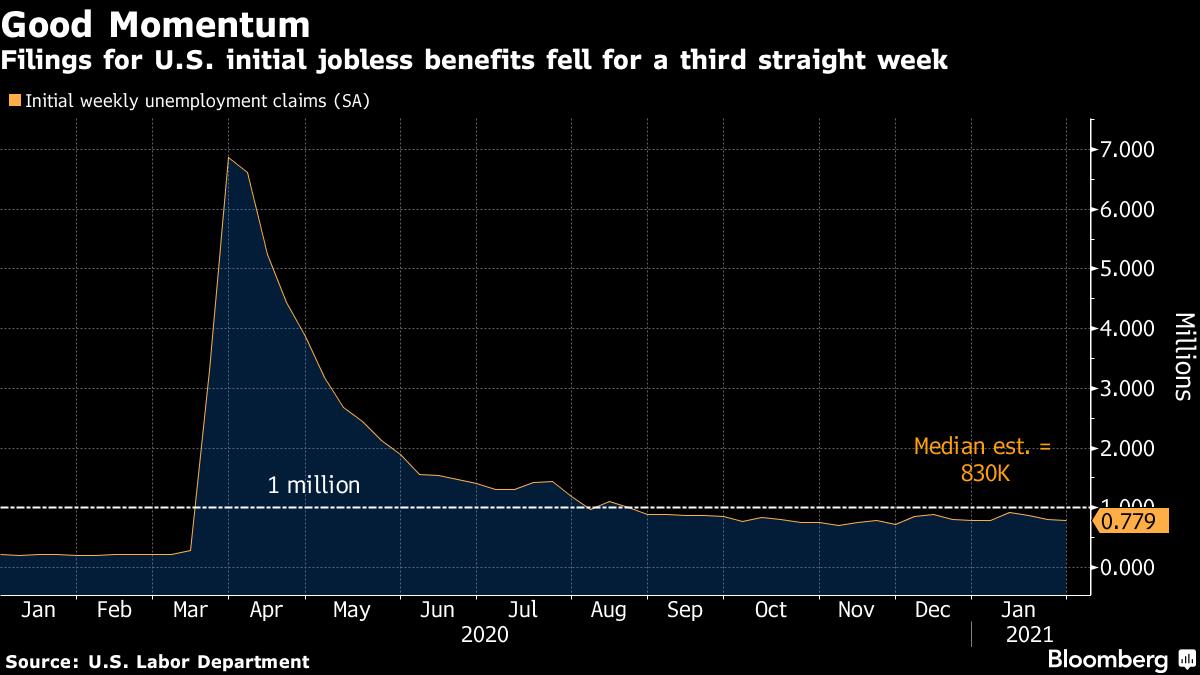 米新規失業保険申請件数、3週連続で減少-11月末以来の低水準