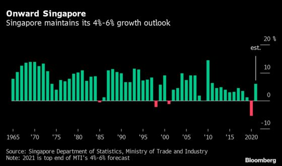 Singapore Maintains 2021 GDP Outlook Despite Virus Setback
