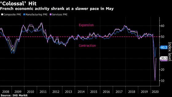 France Faces 'Colossal' Hit Even as Economic Slump Eases