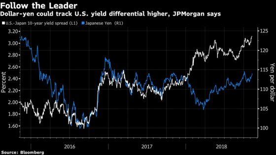Nikkei Could Rocket to 28,000 If Yen Reaches 125, JPMorgan Says