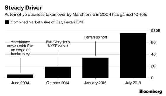 Fiat Chrysler Prepares for Future Without CEO Who Saved Company