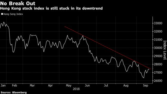 Chinese Equity Rebound Fizzles as Bond Yields March Higher