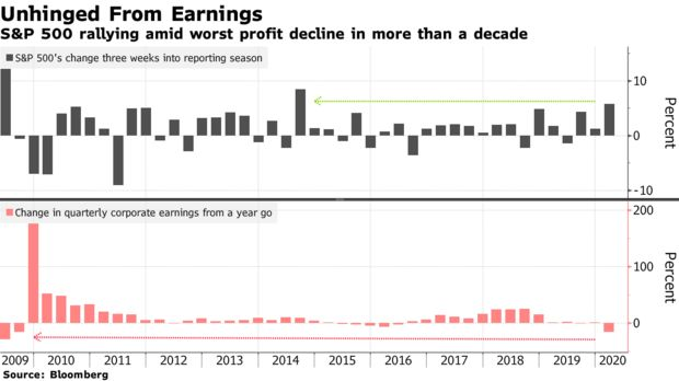 S&P 500 rallying amid worst profit decline in more than a decade