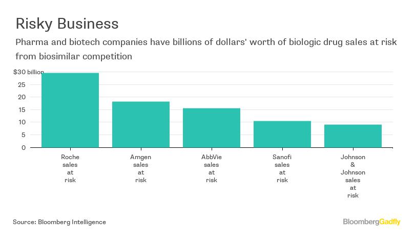 Biosimilars Get More Generic, Thanks To Big Pharma - Bloomberg