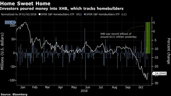 Homebuilders ETF Lures Buyers as Battered Sector Gets a Reprieve