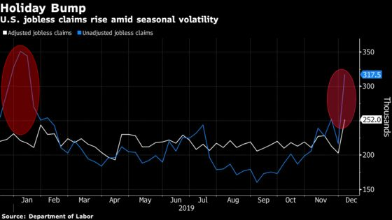 U.S. Jobless Claims Rise to 252,000 Amid Holiday Volatility