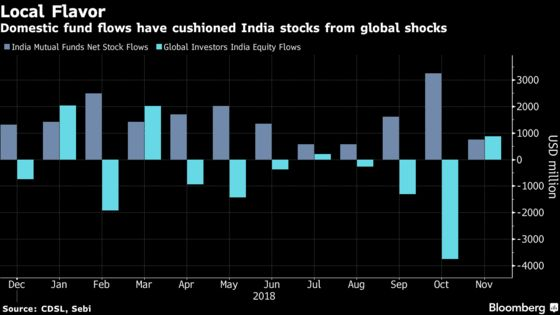 Funds Hope India's Mom-and-Pop Investors Keep the Faith in 2019