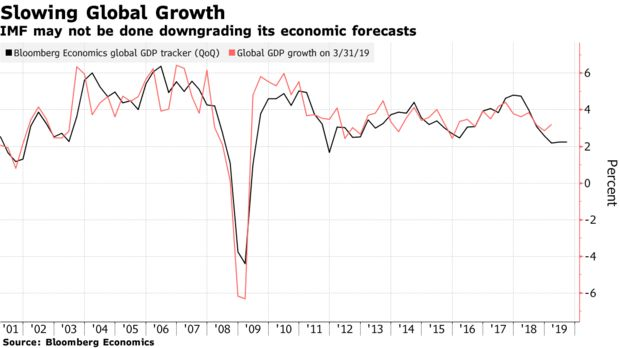 IMF may not be done downgrading its economic forecasts
