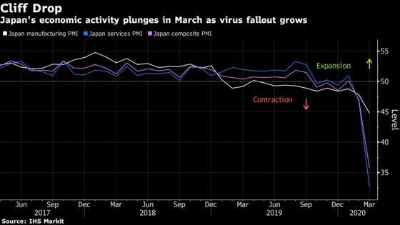 Japan's Economic Activity Drop Sounds Alarm on Global Growth