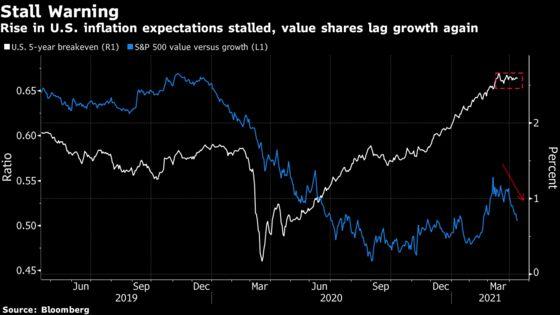 'Make or Break' Call on Inflation Stumps Global Investors
