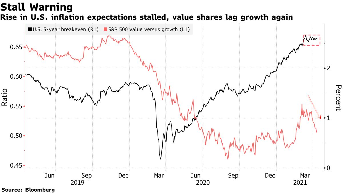Rising inflation expectations in the United States have stopped, stock prices are lagging behind again