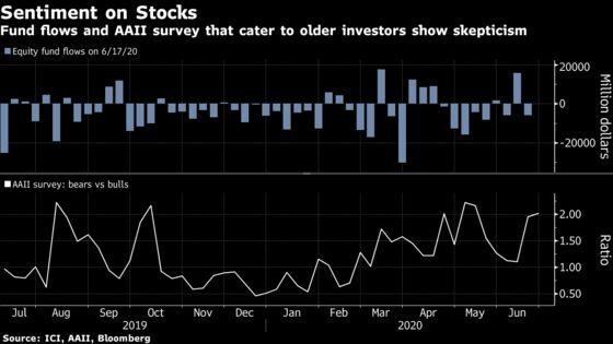 Closing the Generation Gap in Stocks May Be Market's Next Act