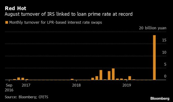 Obscure Chinese Derivatives Suddenly Popular After Rates Revamp