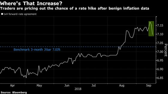 Rand Gains With Bonds Back in Vogue as South Africa Inflation Eases