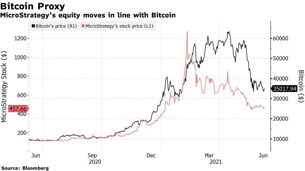 bitcoin revoliucija fto