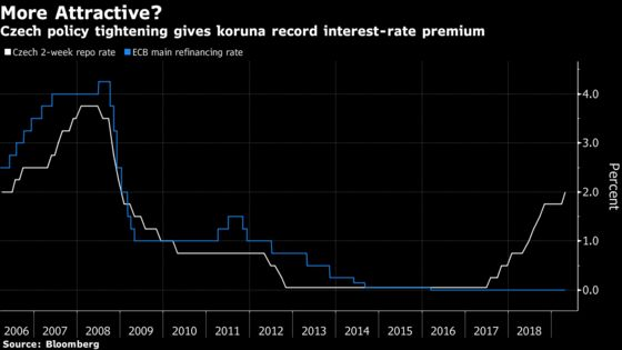 Koruna Loses Appeal as Broken Market Blunts Record Premium