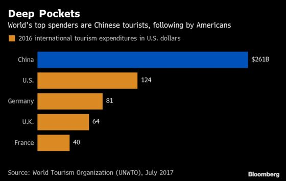 Chinese Tourism Boom That Propped Up Luxury Brands Is Faltering
