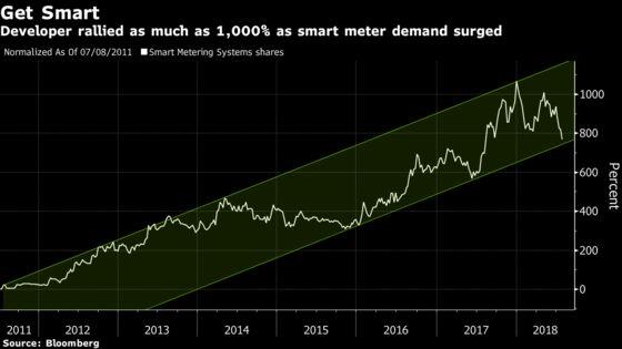 Doubts Over Smart Energy Meter Benefits Hit U.K. Firm's Stock