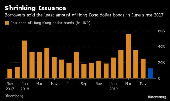 Funding Squeeze Puts a Crimp in Hong Kong Dollar Bond Sales