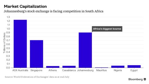 The JSE is one of the 20 largest exchanges in the world