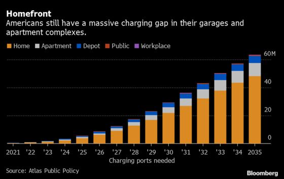 Our Garages Aren't Ready For the EV Revolution