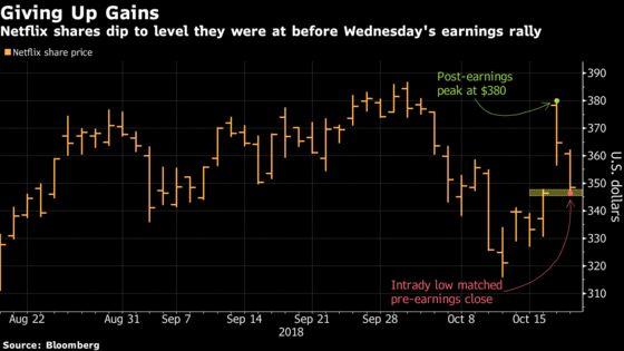 Netflix's Post-Earnings Gain Evaporates as Tech Leads Market Lower