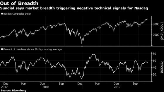 It's Battle of Technicals as Nasdaq Triggers Hindenburg Omen