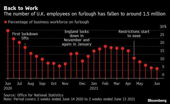 U.K. Staff Shortages Worsen as Lockdown Loosening Spurs Hiring