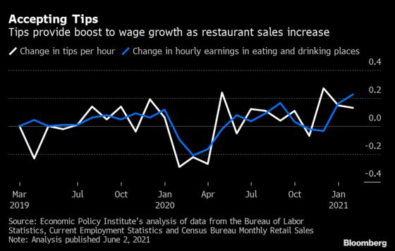 Surprise Jump in U.S. Wages Gives Inflation Debate a New Twist