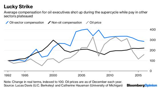 How Oil Bosses Make Their Own Luck