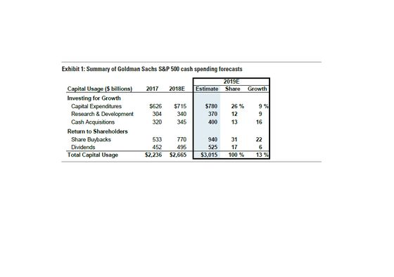 Goldman Says Stock Buyers Should Favor Strong Balance Sheets