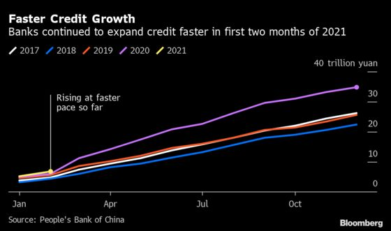 China's Credit Better Than Forecast Despite February Holiday