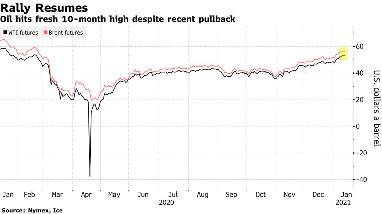 Oil hits fresh 10-month high despite recent pullback