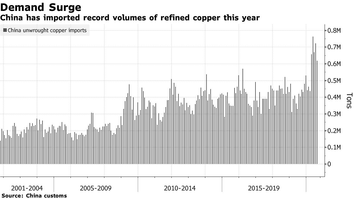 China has imported record volumes of refined copper this year