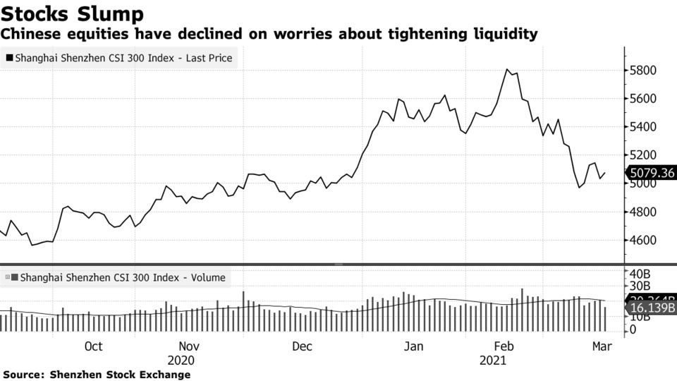 Chinese equities have declined on worries about tightening liquidity