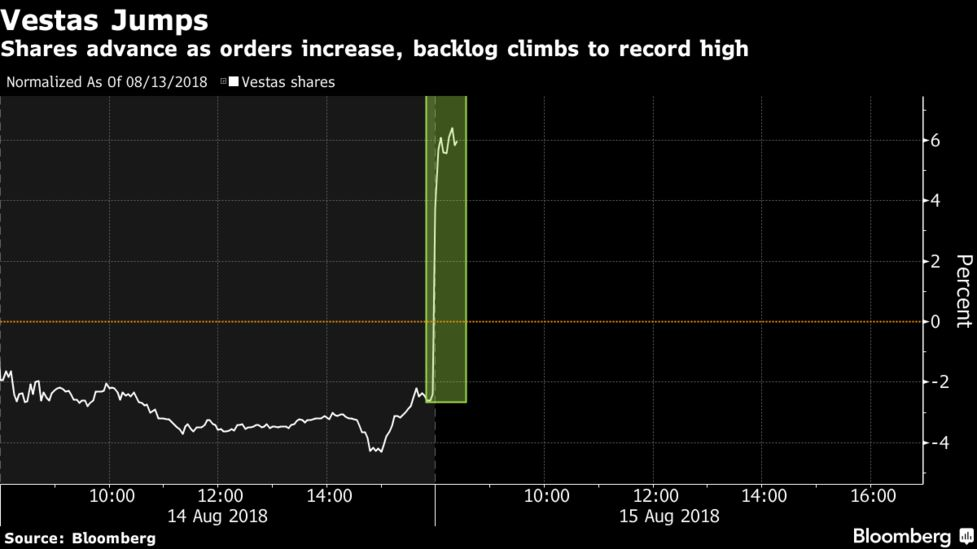 Order Vestas Strong IntakeShare Buy Plan On Back Jumps Bloomberg 1FJclK