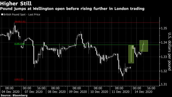 Pound Jumps, Bonds Plunge on Relief a Brexit Deal Still Possible